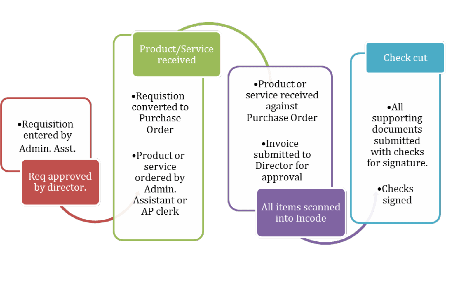 Flow chart explaining the accounts payable process